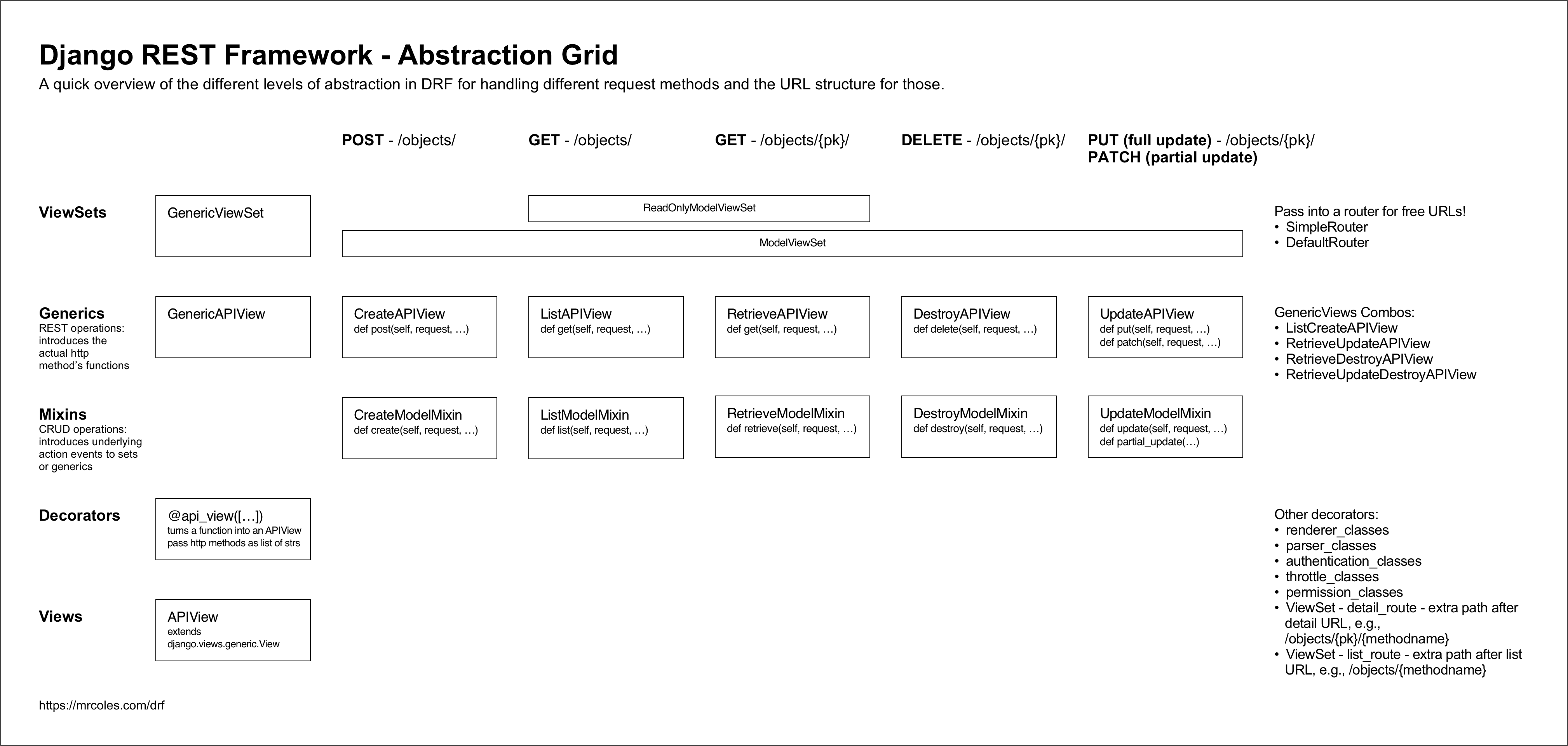 Django REST Framework Abstraction Grid - Peter Coles