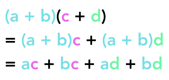 distributive property applied twice, instead of FOIL: (a + b)(c + d) = (a + b)c + (a + b)d = ac + bc + ad + bd