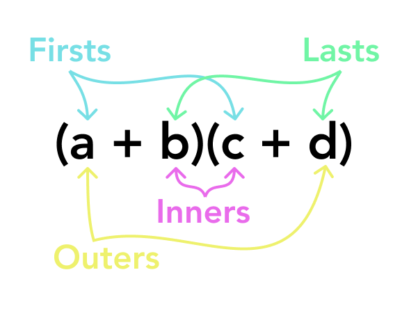 FOIL - first, outer, inner, last