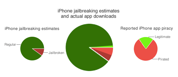 percent of jailbroken and regular iPhone users to download an app